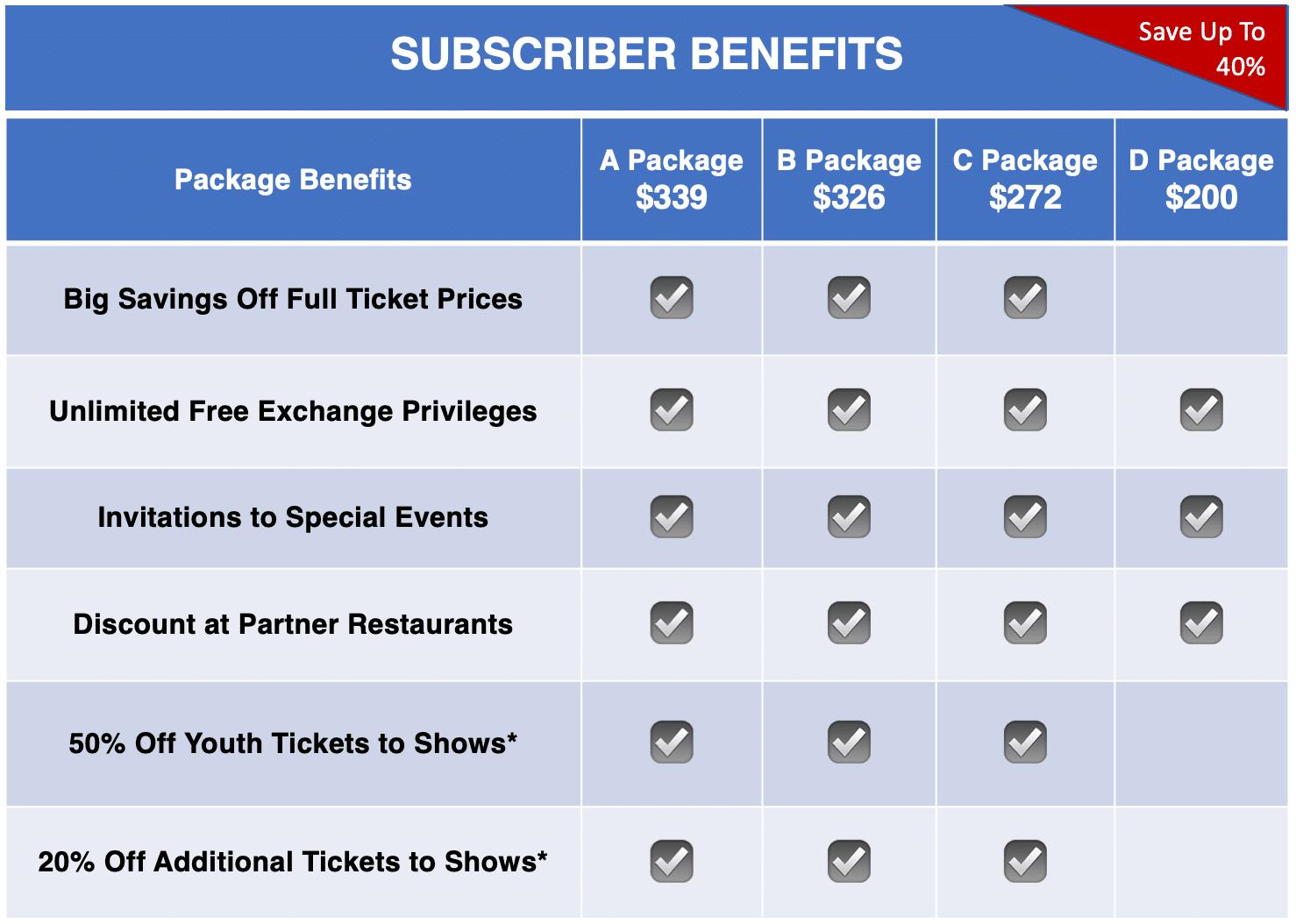 21-22 Subscriber Benefits